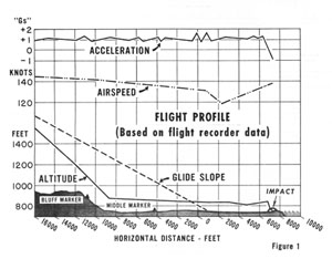 Figure 1 Flight Profile (Based on flight recorder data)